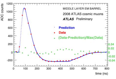 Digitised bipolar ionisation pulse shape of a 15GeV
