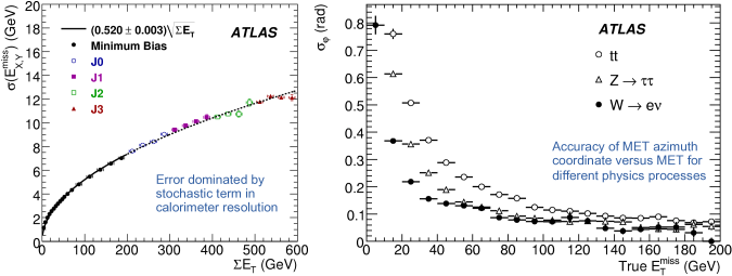 : expected MET resolution for ATLAS versus the transverse energy sum for minimum bias events and various jet samples.