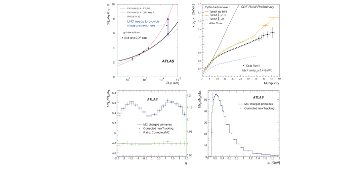 : central charged particle density for non-single diffractive inelastic events in