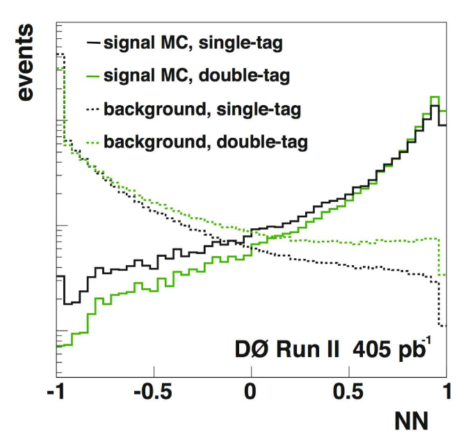 The output discriminant of an artificial neural network (
