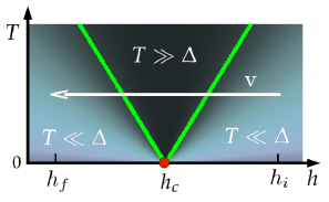 A sketch of the finite temperature crossover phase-diagram close to the quantum critical point. Crossover lines
