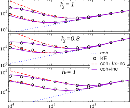 Density of energy (lowest panel) and of excitations versus quench velocity