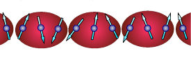 A cartoon of the spins-baths coupling (