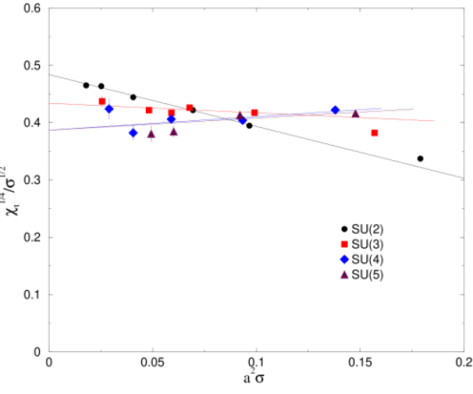 The topological susceptibility in units of the string tension plotted against