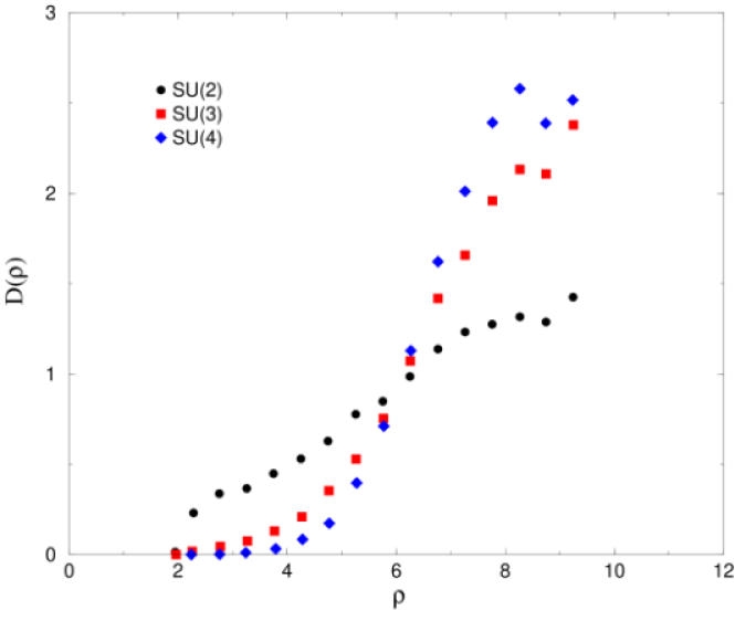 The number density of topological charges plotted as a function of the charge radius,