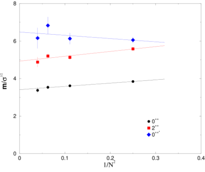 Continuum scalar, tensor and excited scalar masses expressed in units of the string tension and plotted against