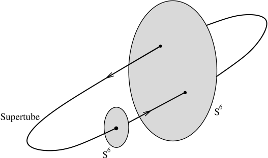 The little 7-disc intersects the supertube (suppressing the