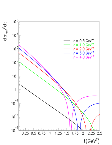 The Fourier transform of the differential dipole