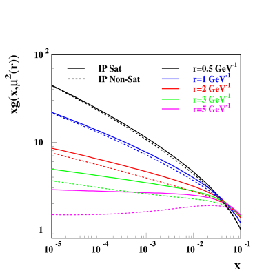 A comparison of the gluon structure function in the IP Saturation and IP Non-Saturation models at various dipole sizes. The dipole size determines the evolution scale