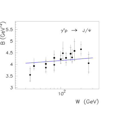 The diffractive slope