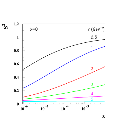 The square of the S-matrix as a function of