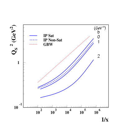The saturation scale as a function of