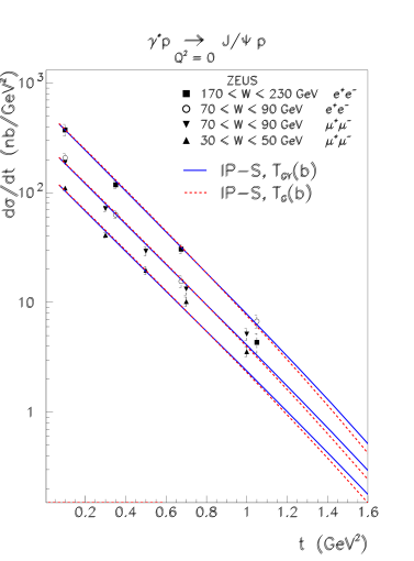 The differential cross-section for exclusive diffractive