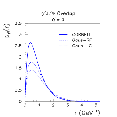 A comparison of the meson photon overlap function (Eq.