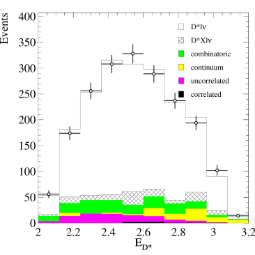 The energy distribution of