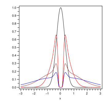 (Color online.) Numerical solution of the one-dimensional Fokker-Planck equation for an interacting