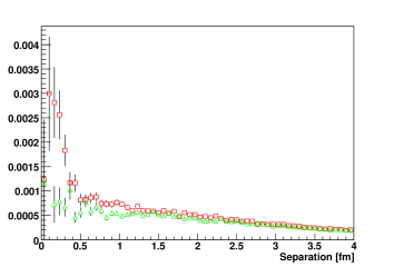 (Color online.) Distribution over quark pair separation at fixed