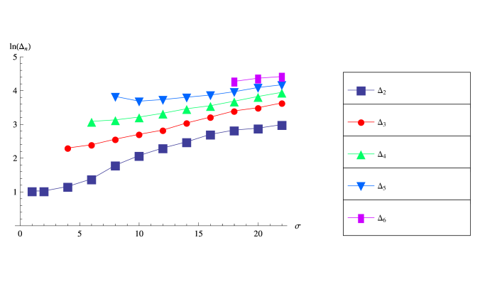 The dependence of higher eigenvalues