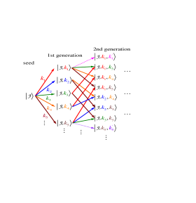 (color online). The hierarchy structure for the nuclear spin state evolution driven by pair-wise flip-lops. The