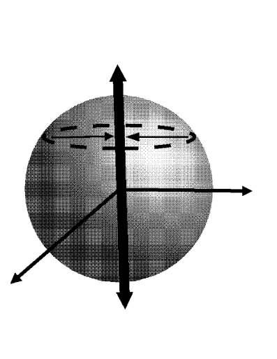 """Decoherence can be seen in the Bloch sphere as the process that induce the states to """"move towards the vertical axis"""", which is defined by the two pointer states on the poles. Classical domain consists of just two pointer states. The classical core is the set of all mixtures of pointer states."""