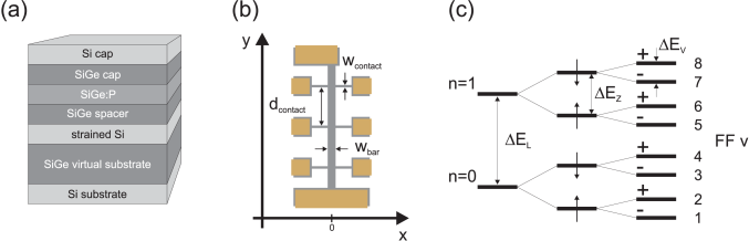 (Color online) (a) Sketch of the layer structure of Si/SiGe heterostructures. (b) Hall bar layout with markers for the relevant dimensions