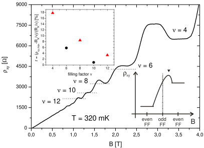 (Color online) A typical Hall measurement of a sample showing an overshoot at filling factors