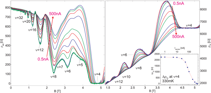 (Color online) Excitation current dependence of the overshoot at