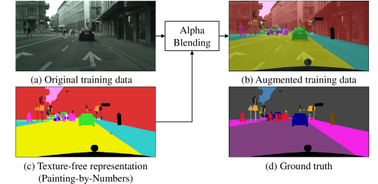 Overview of our proposed training schema, which we refer to as Painting-by-Numbers. (a) An RGB image of the Cityscapes training set and the respective ground-truth in (d). We paint the