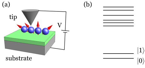 Schematic diagram of the model. (a) Sketch of an engineered atomic spin device. Magnetic atoms are located on a metallic substrate coated by an insulating layer, and a metallic tip is placed above one of the atoms. (b) Energy spectra of an atomic structure used as a qubit. Two lowest energy states are separated from the remaining part of the spectra by an energy gap.