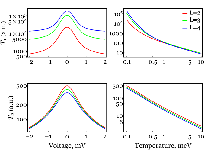 Generalized relaxation and decoherence times