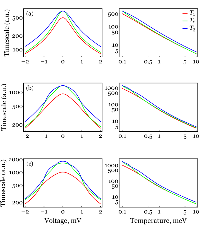 Timescales of information loss for the transverse field Ising chains of different lengths with longitudinal coupling as functions of the voltage and the temperature. The tip is unpolarized, and we use the parameters