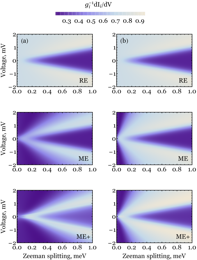 Inelastic contribution to the differential conductance for a single atom with spin
