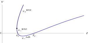 Examples of different geodesics according to our classification in terms of