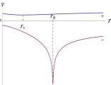 Examples of BTZ geodesics with a)