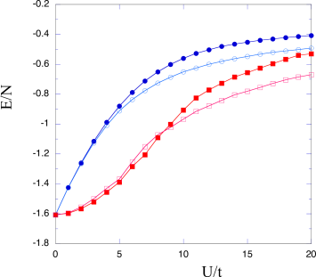 Ground-state energy as a function of