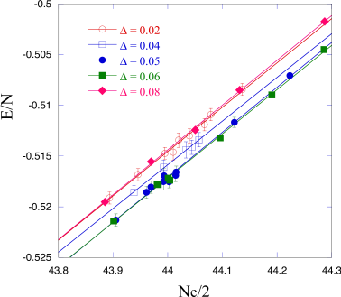 Ground-state energy as a function of the electron number