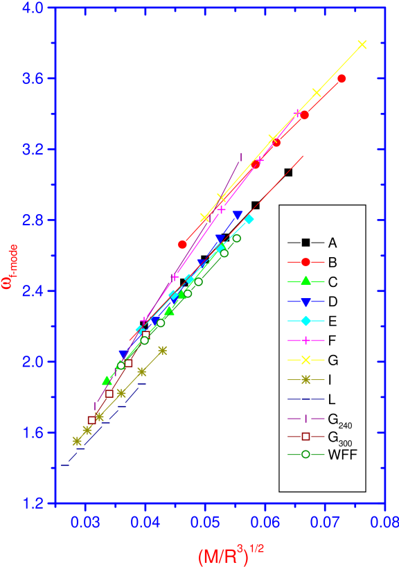 The upper graph shows the numerically obtained