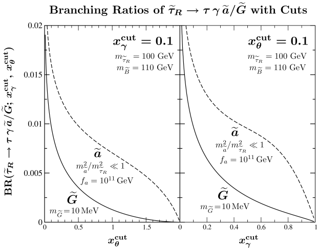 The branching ratio of the integrated rate of the three-body decay