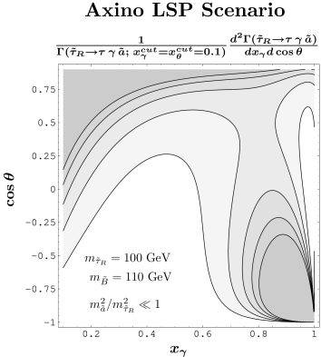 The normalized differential distributions of the visible decay products in the decays