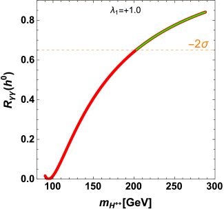 as a function of