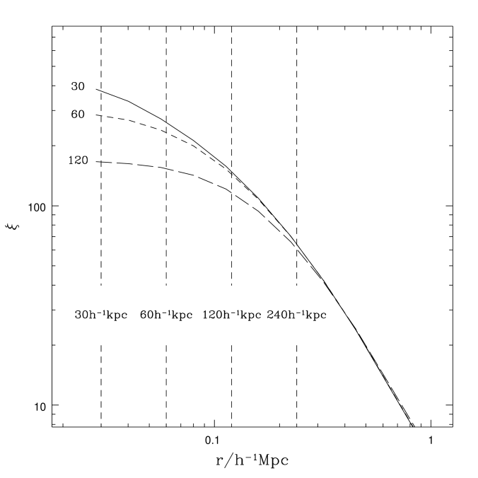 The effect of the gravitational softening length on the two-point correlation function. The curves show results for three