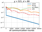Comparison of Mudag, Acc-DNGD, APM and