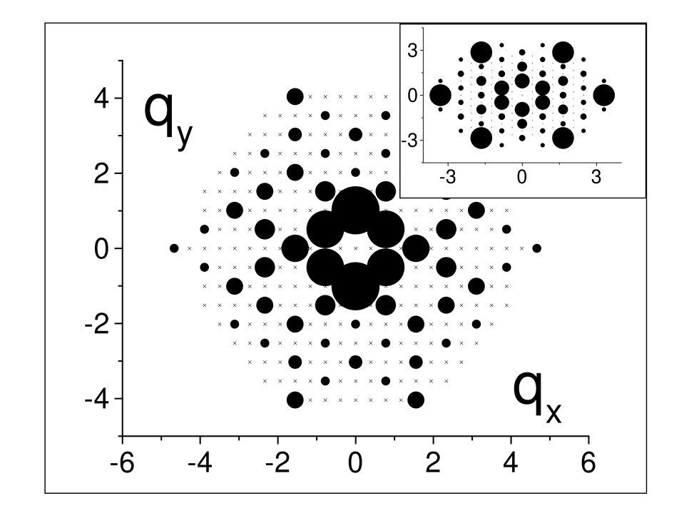 A 2D plot of the peaks of the projected (or guiding center) charge susceptibility