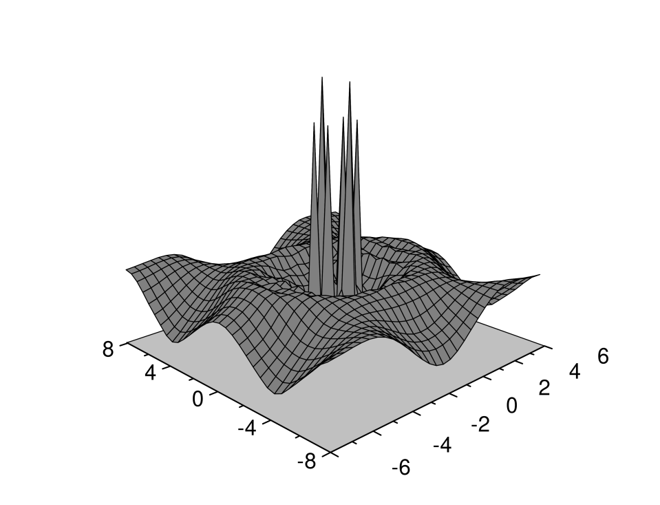 A 3D plot of the guiding center structure factor