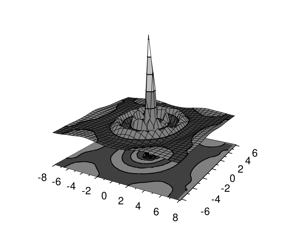 Landau level full electron density correlations (relative to a guiding center), derived from Fig.