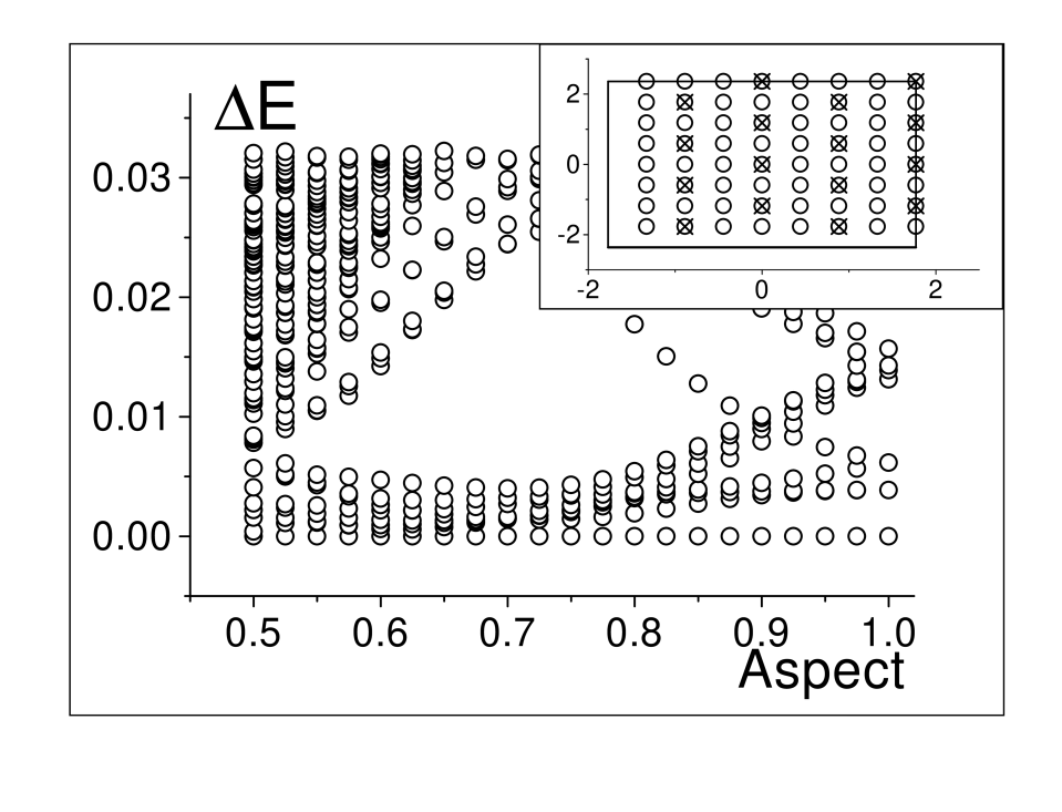 Spectra of systems with eight electrons at