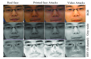 RGB, gray-scale and HSV color space of real and fake face images