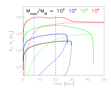 Time evolution of the dense gas mas (solid lines; eq.[