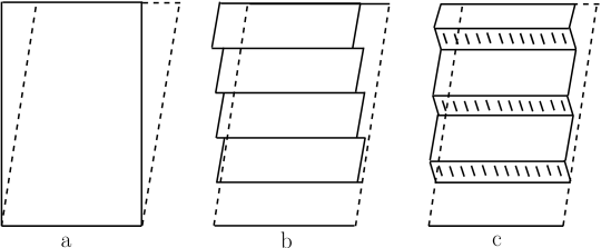 Reconstruction of the shape of a transformed region by additional deformation [13]: (a) = Mode of transformation; (b) = Reconstruction of the shape by means of slipping; (c) = Reconstruction of the shape by twinning.