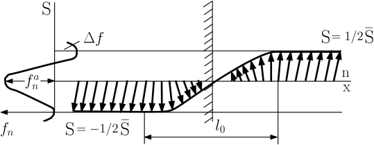 Structural pattern of a phase boundary